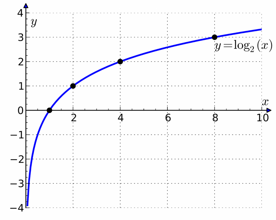 Where+do+you+see+logarithms%3F